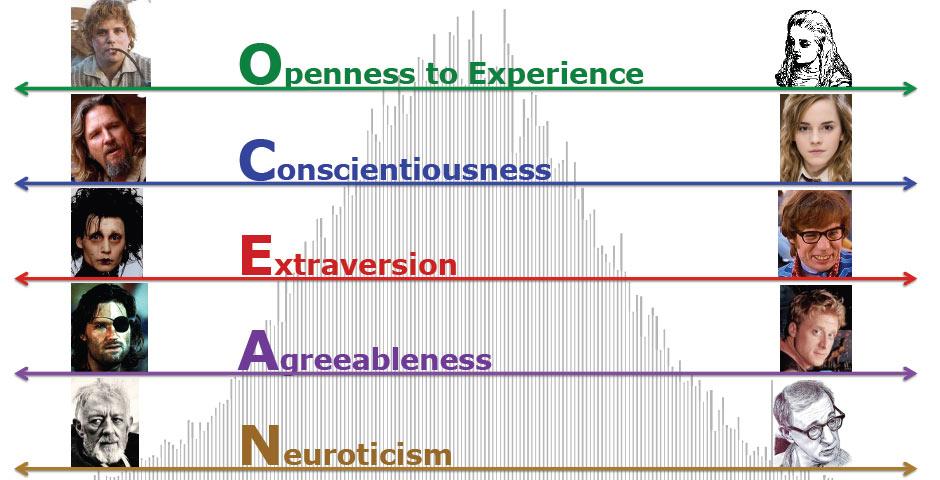 big five personality traits essay